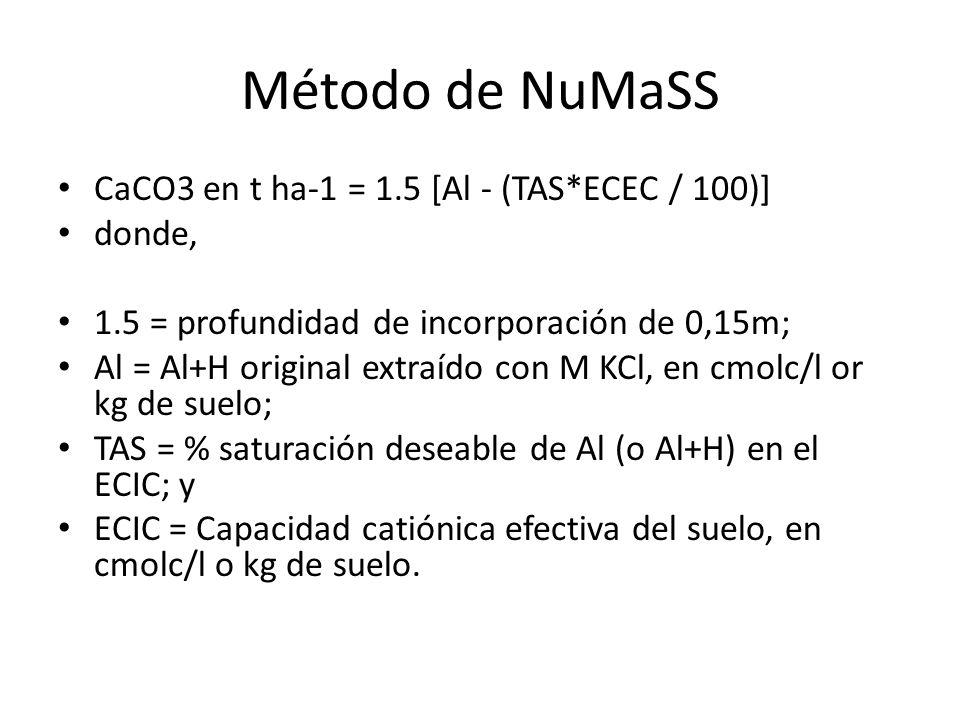 Método de NuMaSS CaCO3 en t ha-1 = 1.5 [Al - (TAS*ECEC / 100)] donde,